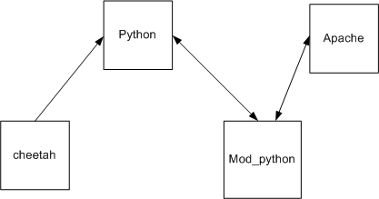Структура взаимодействия Apache и Python