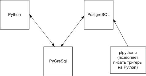 Структура взаимодействия PostgreSql и Python